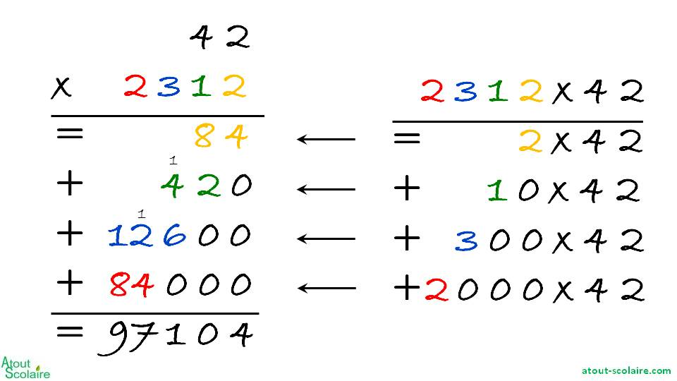 Multiplication le on multiplication pos e ateliers for Poser une soustraction